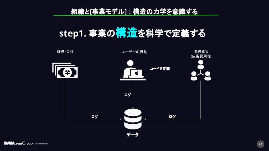 © DMM.com 41 組織と[事業モデル] : 構造の力学を意識する ユーザーの行動 デー...