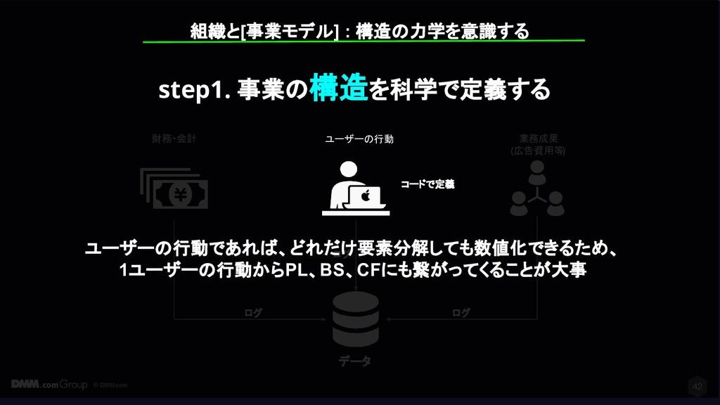 © DMM.com 財務・会計 業務成果 (広告費用等) 42 データ ログ ログ ログ ユー...