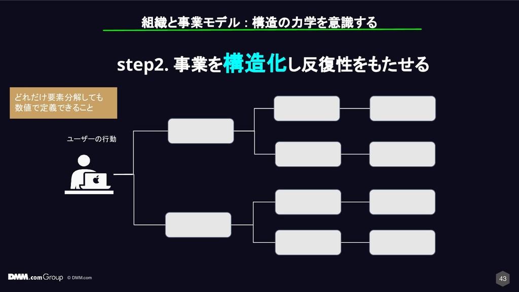 © DMM.com 43 組織と事業モデル : 構造の力学を意識する ユーザーの行動 step...