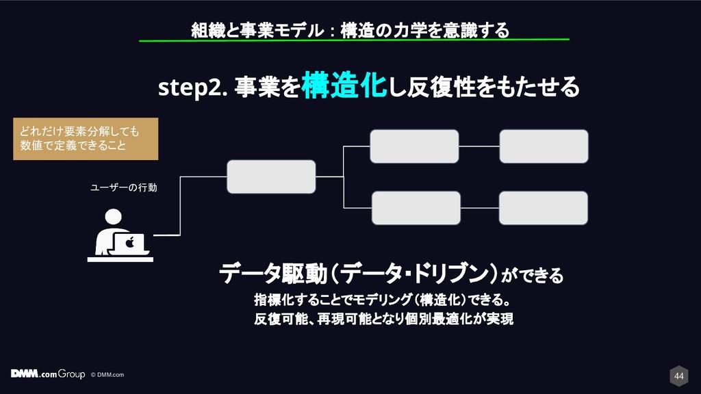 © DMM.com 44 組織と事業モデル : 構造の力学を意識する ユーザーの行動 step...