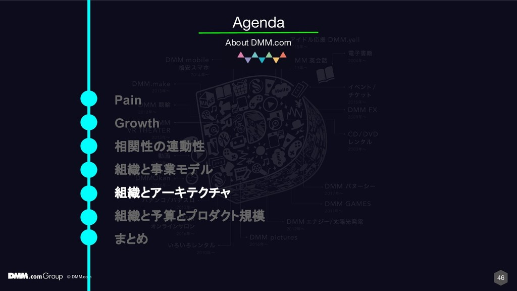 © DMM.com 46 Agenda About DMM.com Pain Growth 相...