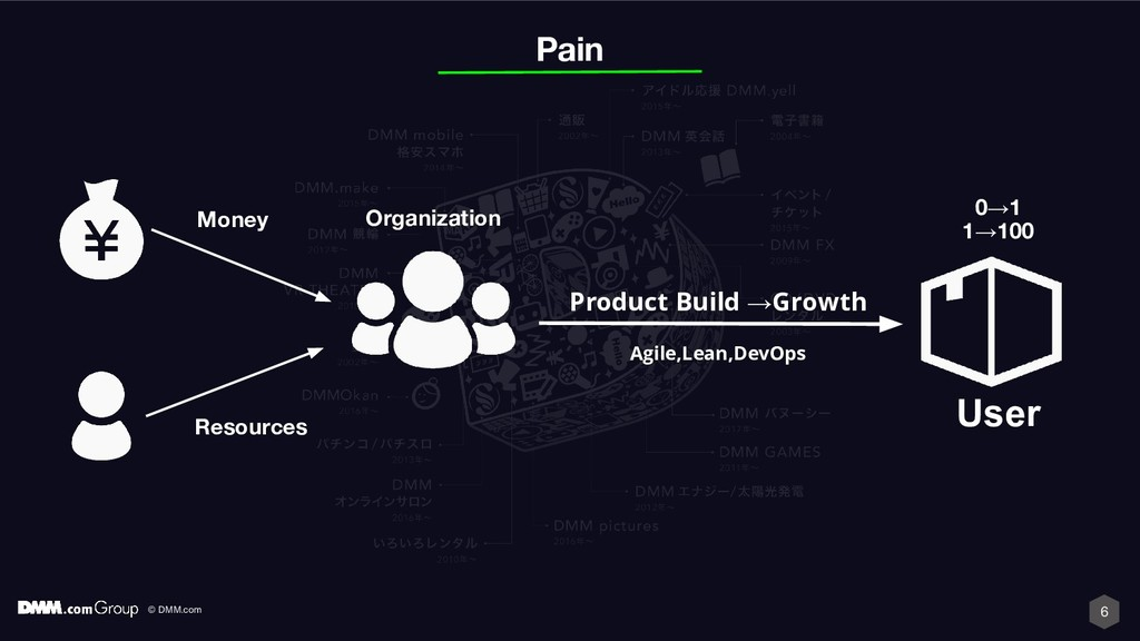 © DMM.com 6 Product Build →Growth User Pain Res...