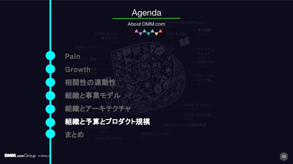 © DMM.com 56 Agenda About DMM.com Pain Growth 相...