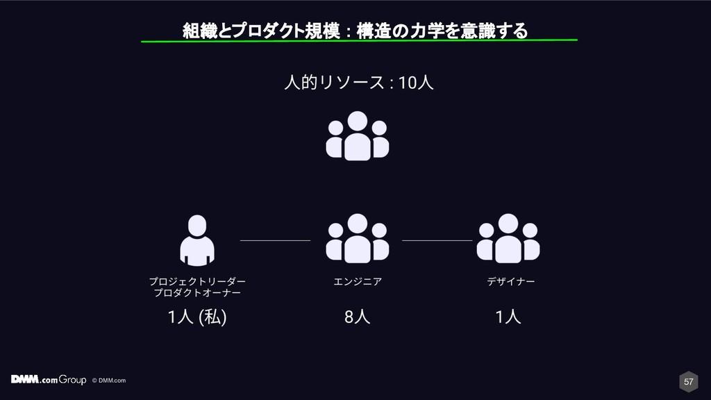 © DMM.com 57 組織とプロダクト規模 : 構造の力学を意識する