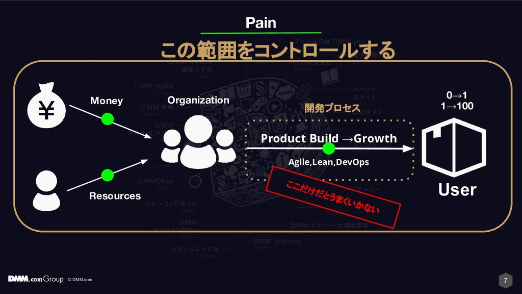 © DMM.com 7 Product Build →Growth User Pain Res...