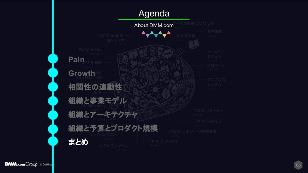 © DMM.com 65 Agenda About DMM.com Pain Growth 相...