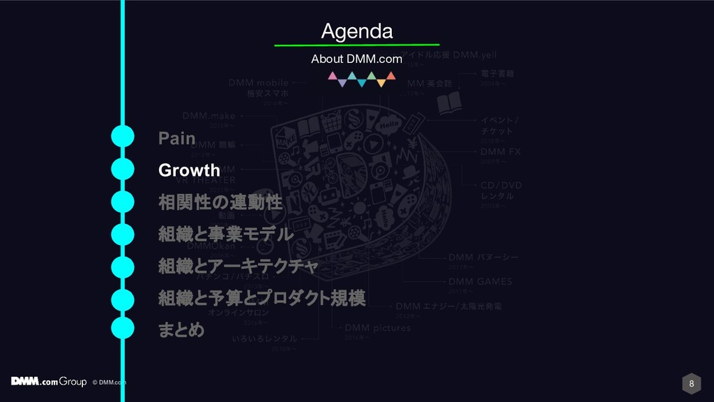 © DMM.com 8 Agenda About DMM.com Pain Growth 相関...