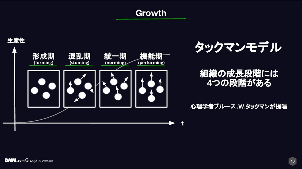 © DMM.com 10 Growth 形成期 (forming) 混乱期 (stoming)...