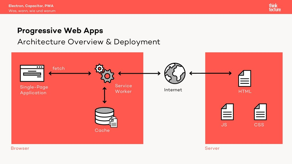 Architecture Overview & Deployment Electron, Ca...