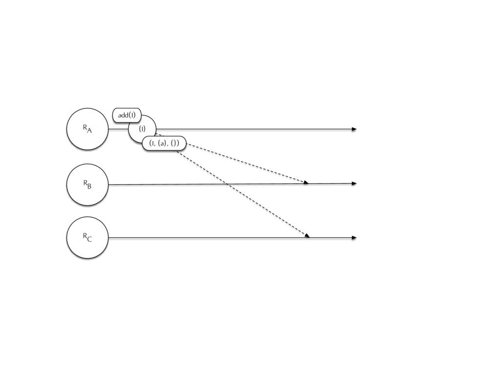 RA RB RC {1} (1, {a}, {}) add(1)