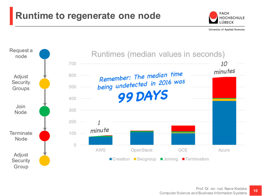 Runtime to regenerate one node Prof. Dr. rer. n...