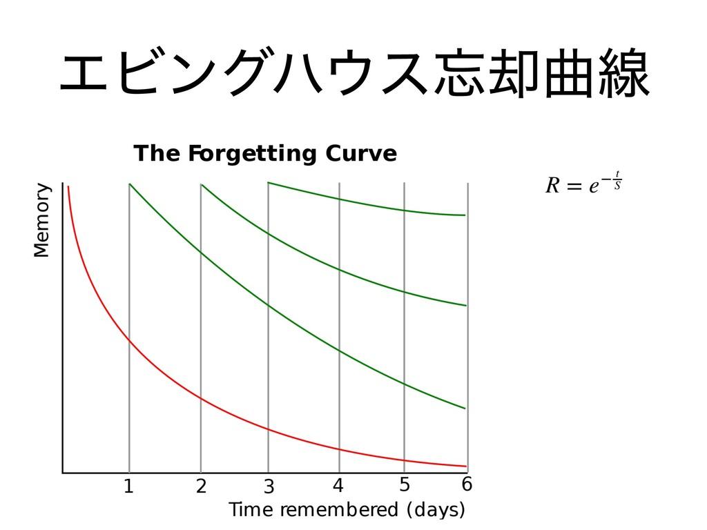 ΤϏϯάϋε٫ۂઢ R = e− t S