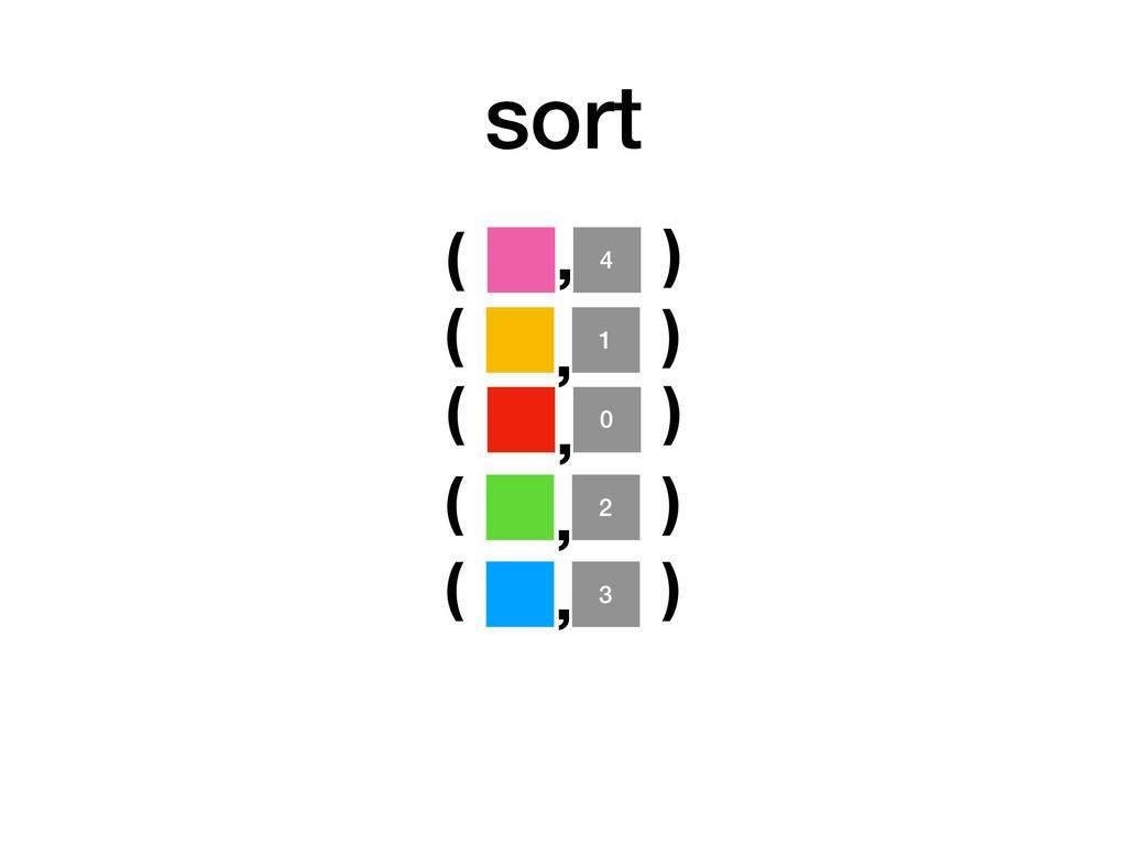 sort 2 ( ) , 0 ( ) , 1 ( ) , 4 ( ) , 3 ( ) ,