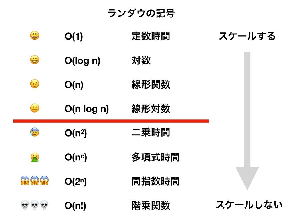 O(1) ఆؒ         O(log n) ର O(n) ઢܗؔ O(n log...