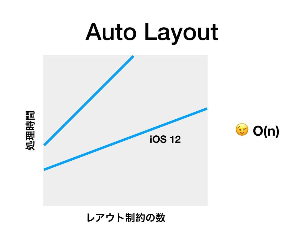 Auto Layout ϨΞτ੍ͷ ॲཧؒ  O(n) iOS 12