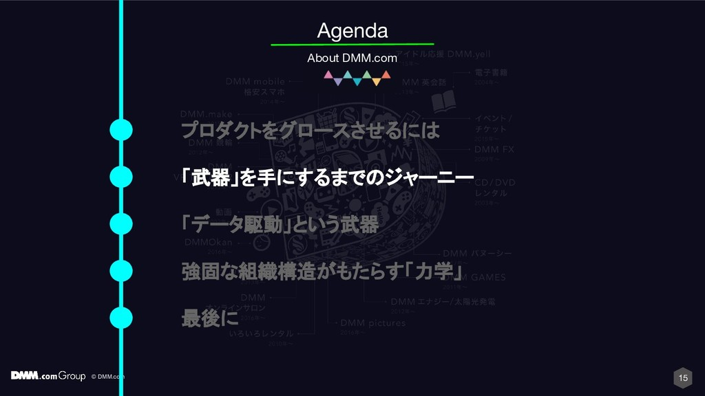 © DMM.com 15 Agenda About DMM.com プロダクトをグロースさせる...