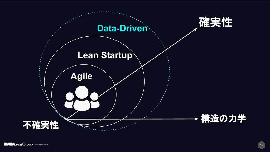 © DMM.com 17 Agile Lean Startup 確実性 不確実性 Data-D...