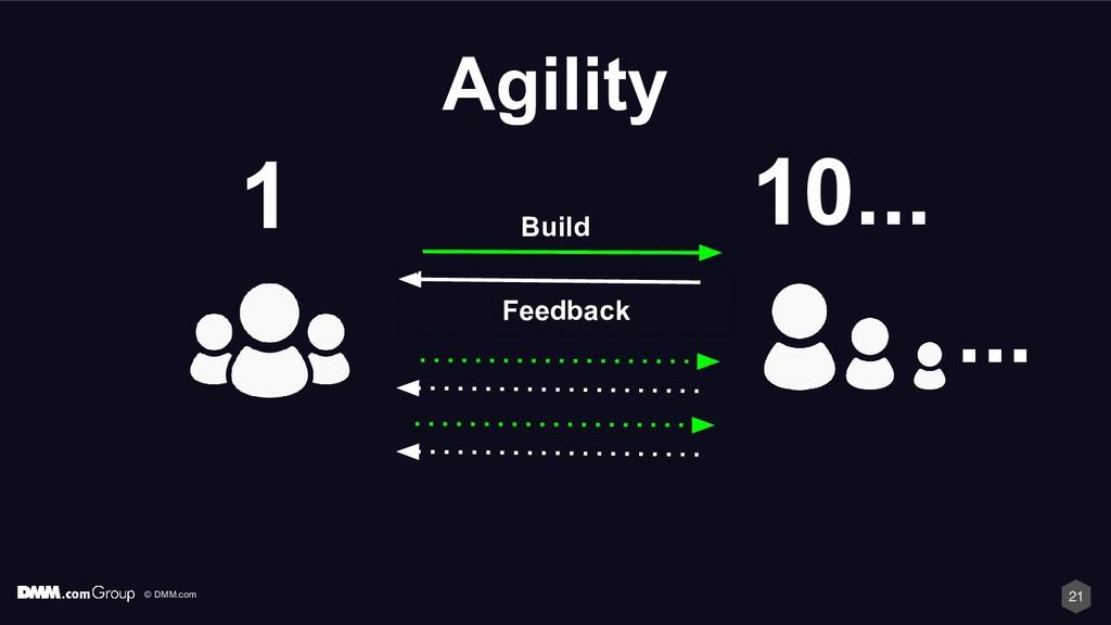 © DMM.com 21 ... Agility Build Feedback 10... 1