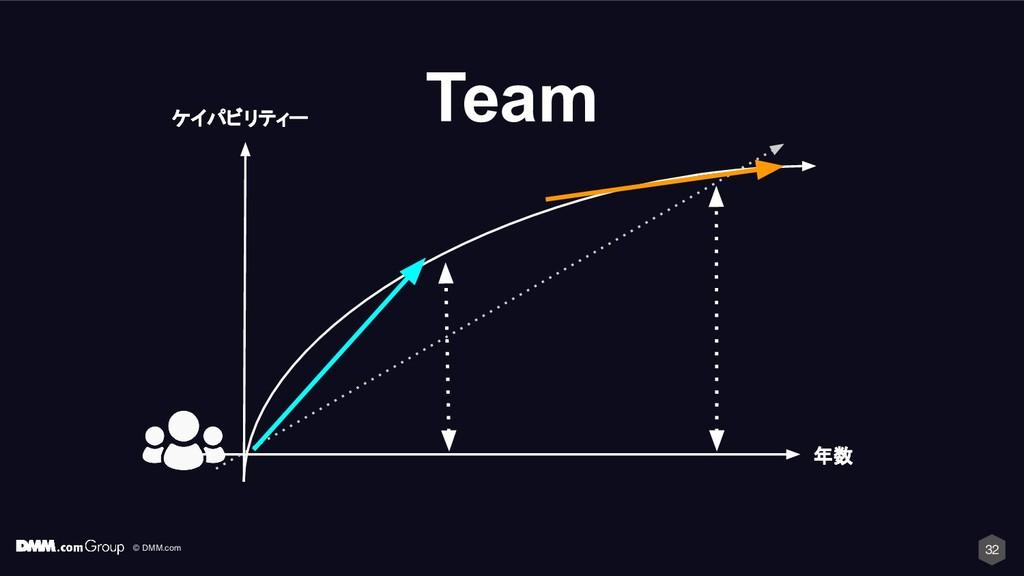 © DMM.com Team ケイパビリティー 年数 32