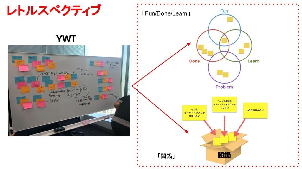 YWT レトルスペクティブ 「Fun/Done/Learn」 「闇鍋」