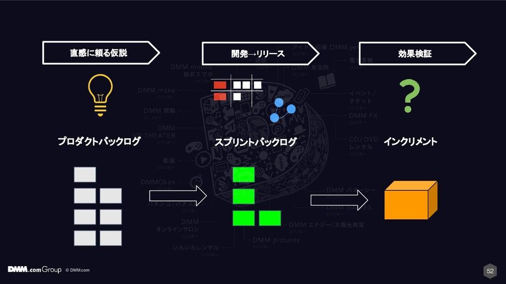 © DMM.com 52 スプリントバックログ インクリメント 開発→リリース 効果検証 プロ...