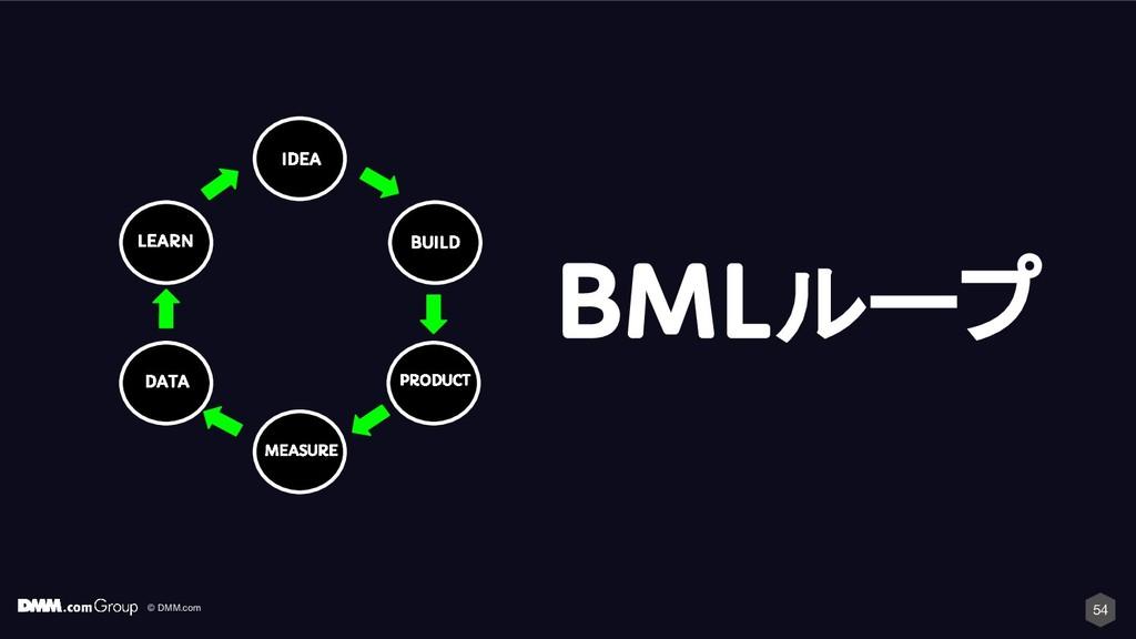 © DMM.com 54 IDEA BUILD PRODUCT MEASURE DATA LE...