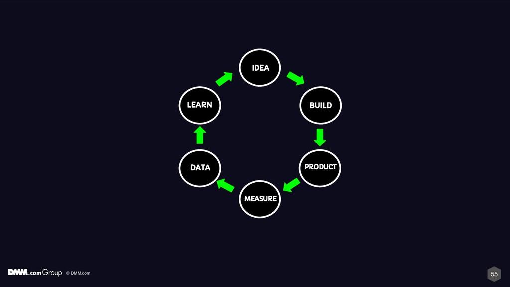 © DMM.com 55 IDEA BUILD PRODUCT MEASURE DATA LE...