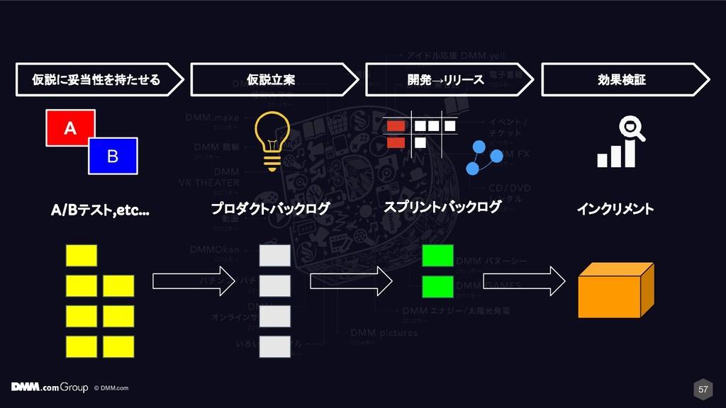 © DMM.com 57 スプリントバックログ インクリメント 開発→リリース 効果検証 プロ...