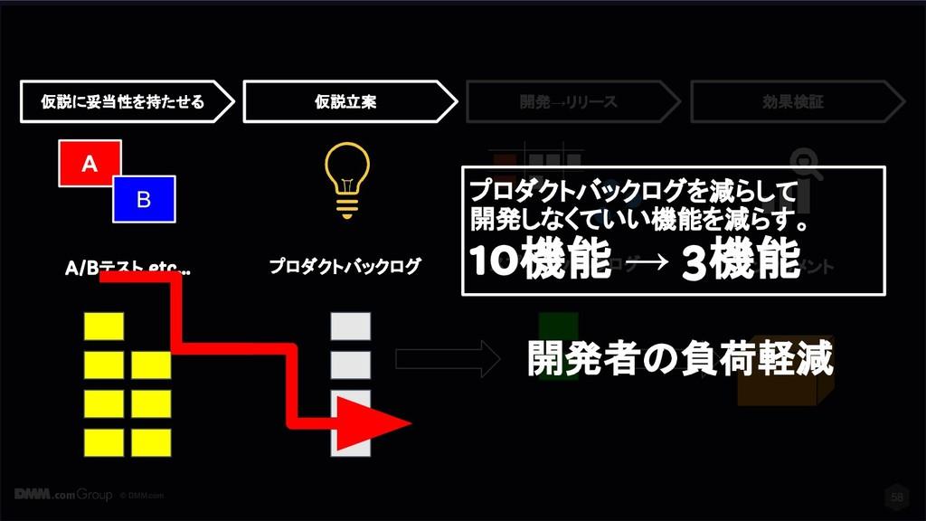 © DMM.com 58 スプリントバックログ インクリメント 開発→リリース 効果検証 プロ...