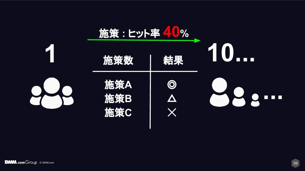 © DMM.com 施策 : ヒット率 40% 59 ... 10... 1 施策A 施策B ...