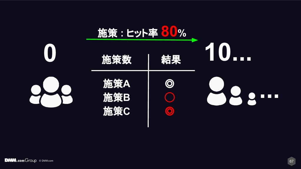 © DMM.com 施策 : ヒット率 80% 67 ... 10... 0 施策A 施策B ...