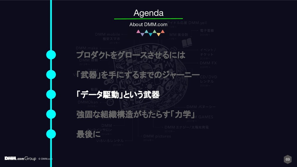 © DMM.com 69 Agenda About DMM.com プロダクトをグロースさせる...