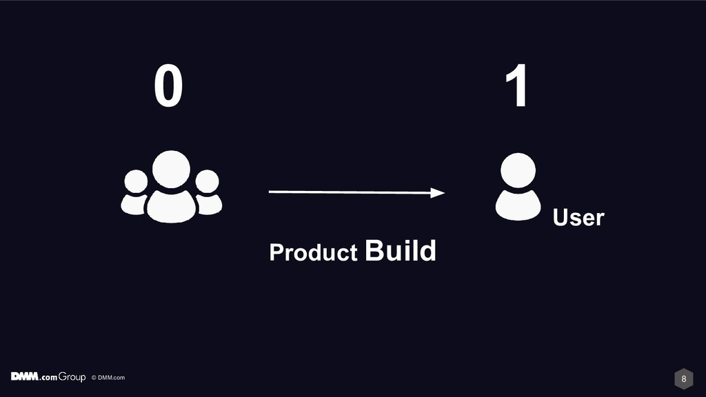 © DMM.com 8 Product Build 1 0 User