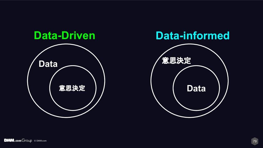 © DMM.com 79 Data Data-Driven 意思決定 意思決定 Data Da...