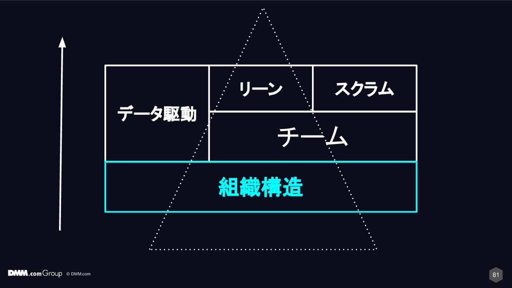 © DMM.com 81 チーム データ駆動 リーン スクラム 組織構造
