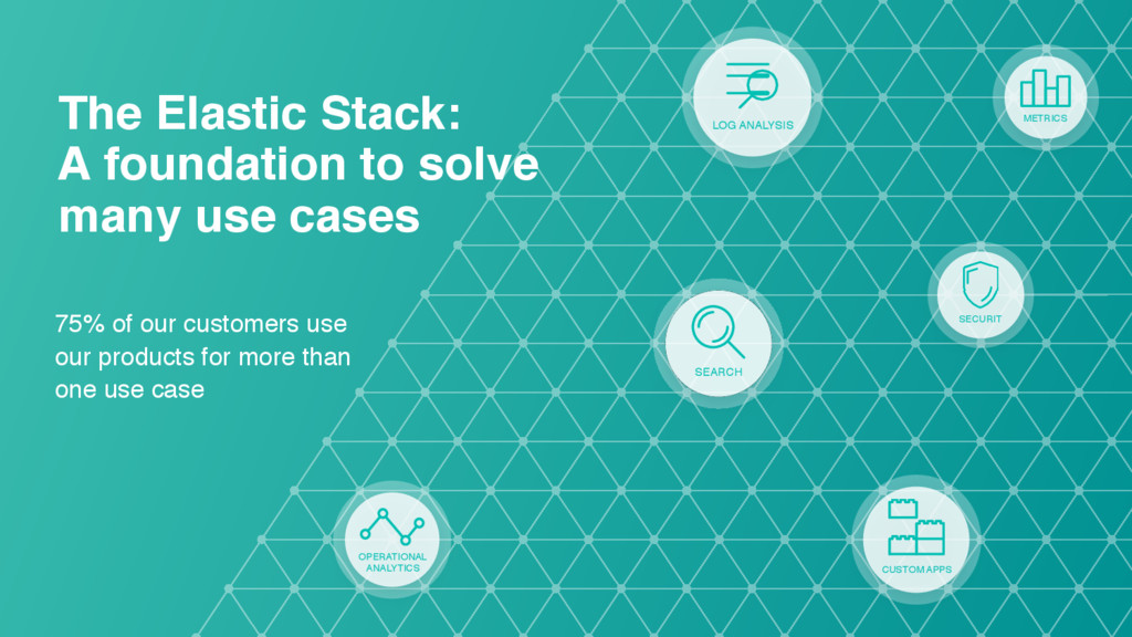 The Elastic Stack: 