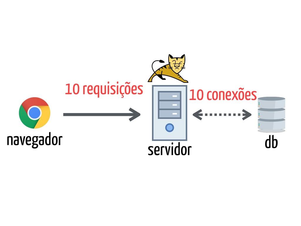 navegador servidor db 10 requisições 10 conexões