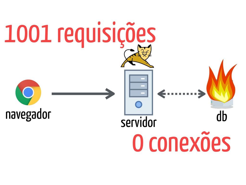 navegador servidor db 1001 requisições 0 conexõ...