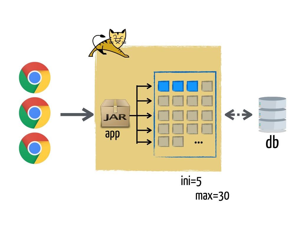 db app … max=30 ini=5