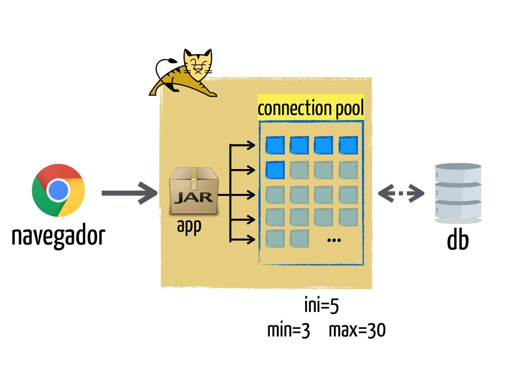 navegador db connection pool app min=3 max=30 i...