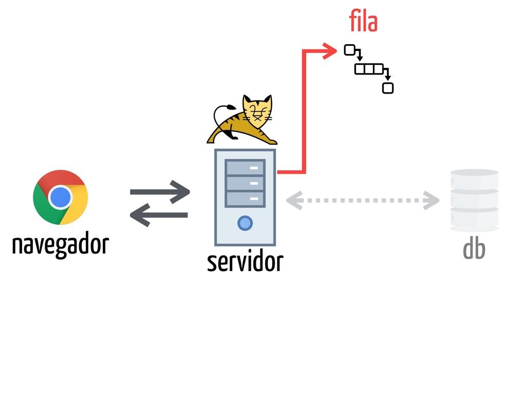 navegador servidor db fila