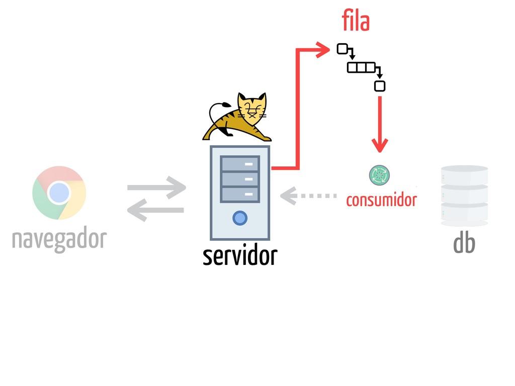 navegador servidor db fila consumidor