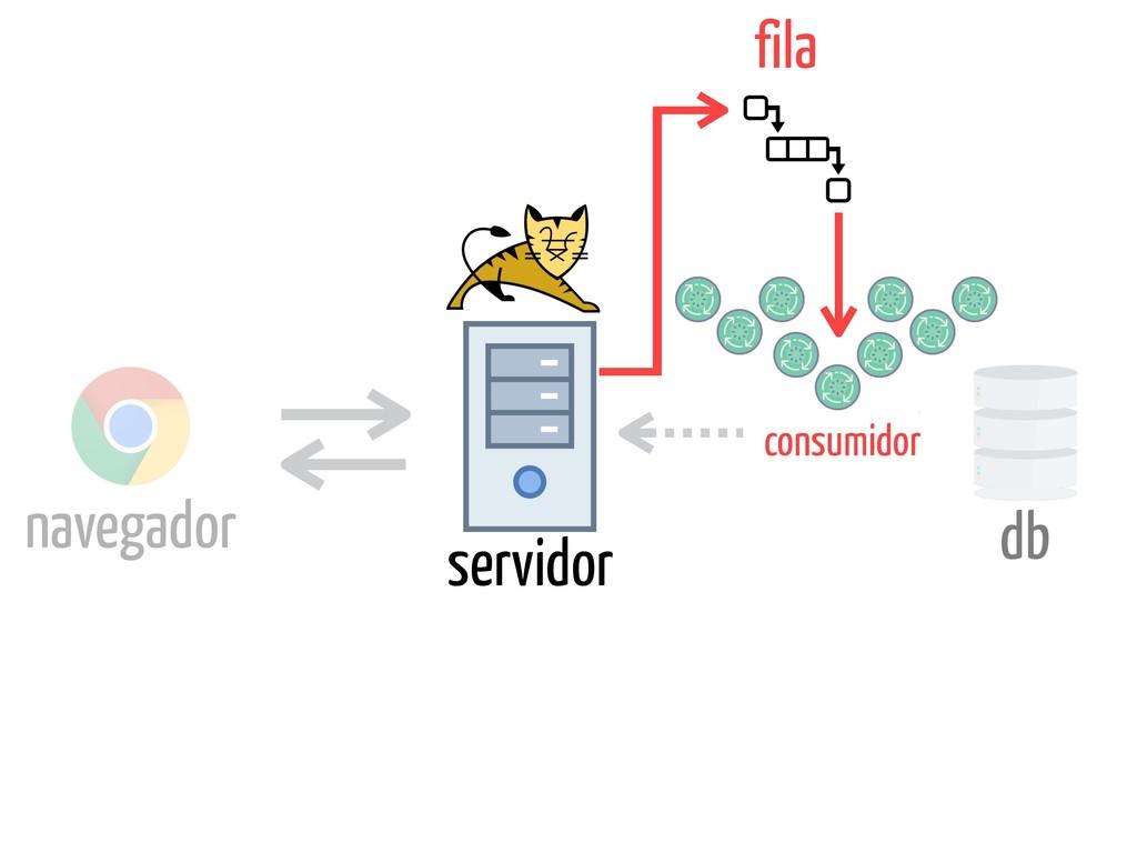 servidor db fila consumidor navegador