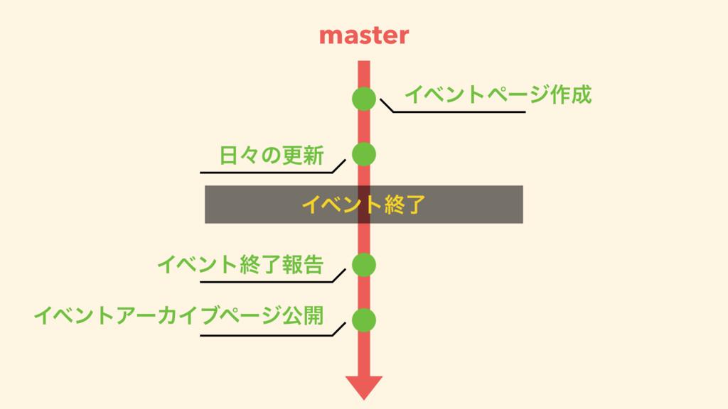 master Πϕϯτϖʔδ࡞ ʑͷߋ৽ Πϕϯτऴྃใࠂ ΠϕϯτΞʔΧΠϒϖʔδެ։ ...