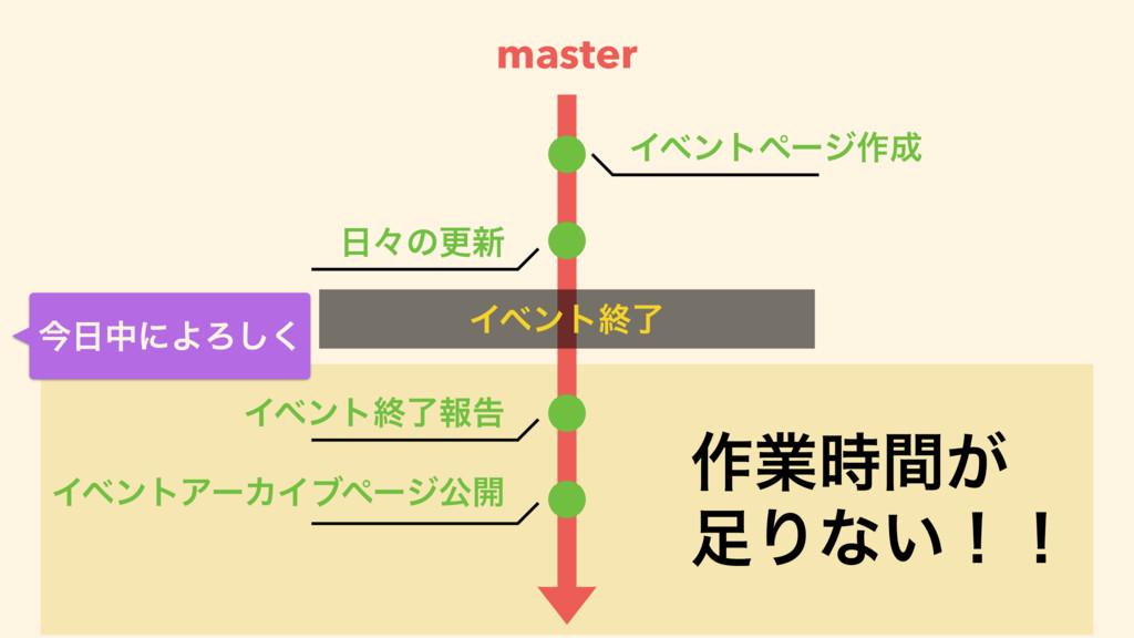 master ࡞ۀ͕ؒ Γͳ͍ʂʂ ࠓதʹΑΖ͘͠ master Πϕϯτϖʔδ࡞ ...