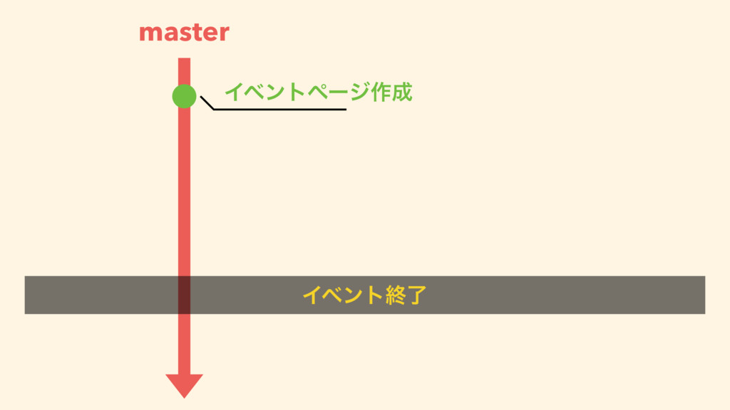 master Πϕϯτϖʔδ࡞ Πϕϯτऴྃ