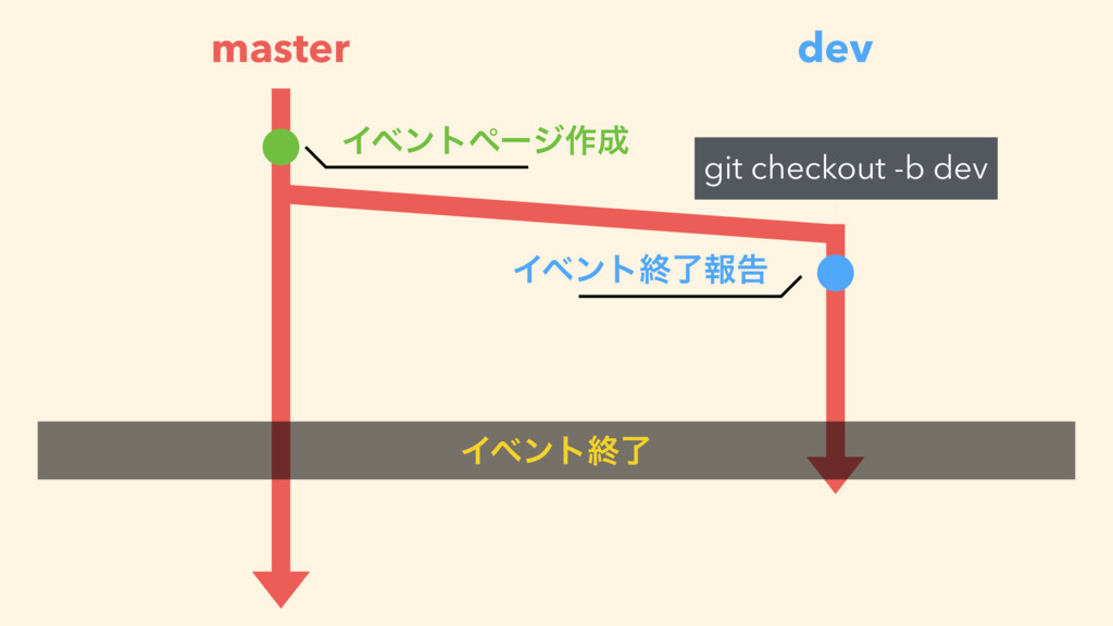 master Πϕϯτϖʔδ࡞ Πϕϯτऴྃใࠂ dev git checkout -b d...