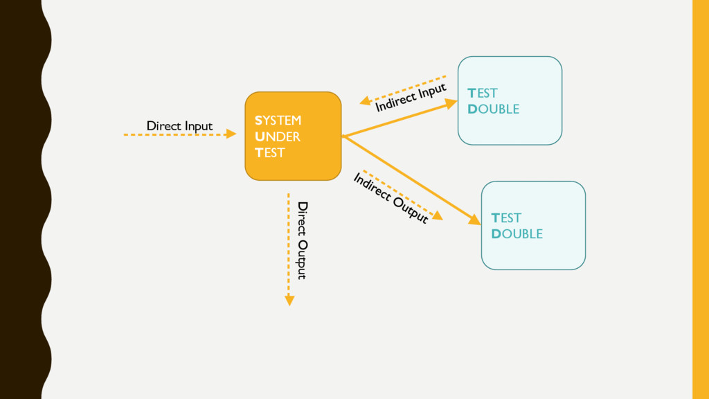 SYSTEM UNDER TEST TEST DOUBLE Direct Input TEST...