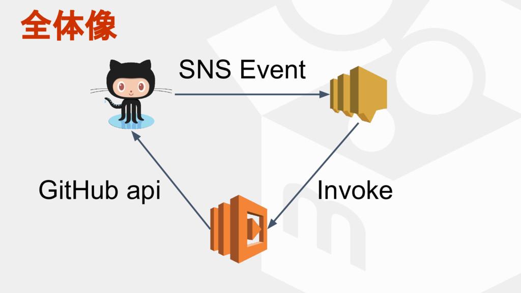 全体像 SNS Event Invoke GitHub api