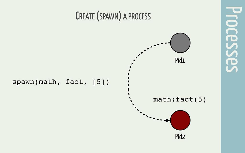 CREATE (SPAWN) A PROCESS spawn(math, fact, [5])...